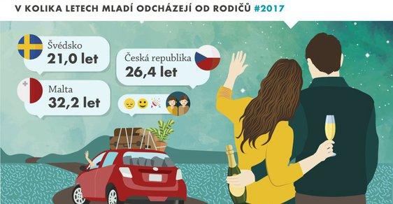 Infografika: Mladí lidé v České republice