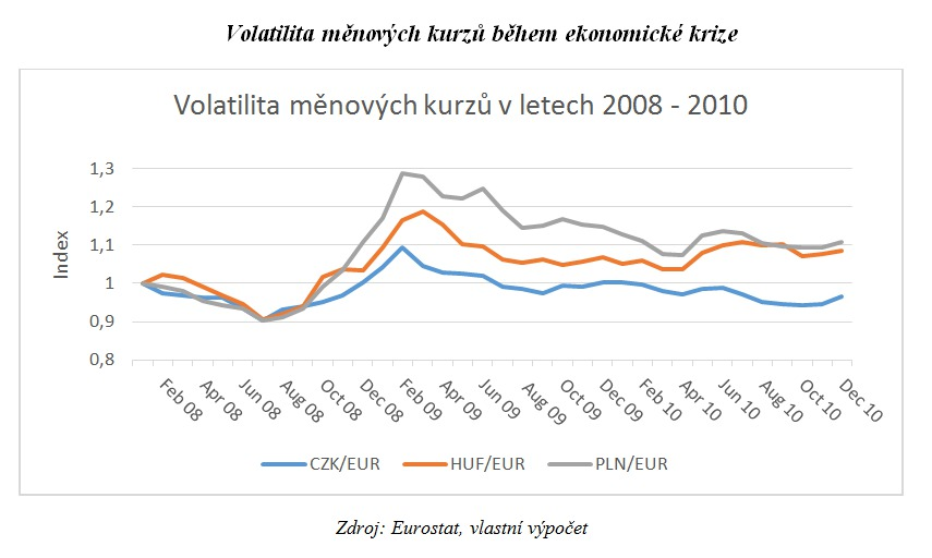 Volatilita měnových kurzů během ekonomické krize
