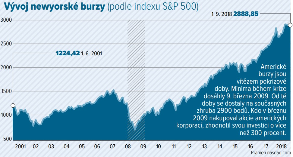 Světová finanční krize v datech