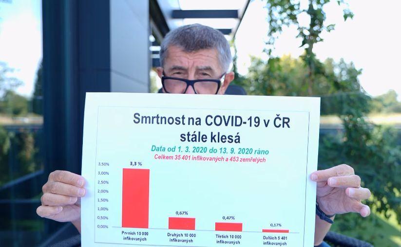Premiér Andrej Babiš (ANO) a jeho řeč o koronaviru (13. 9. 2020)