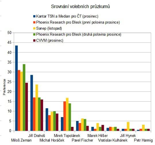 Srovnání volebních preferencí kandidátů na prezidenta ČR