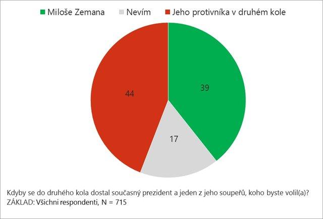 Jak se voliči budou chovat v druhém kole prezidentských voleb