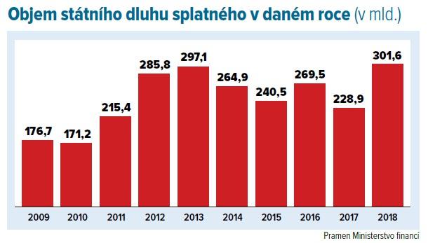 Dluhy státu splatné v daném roce