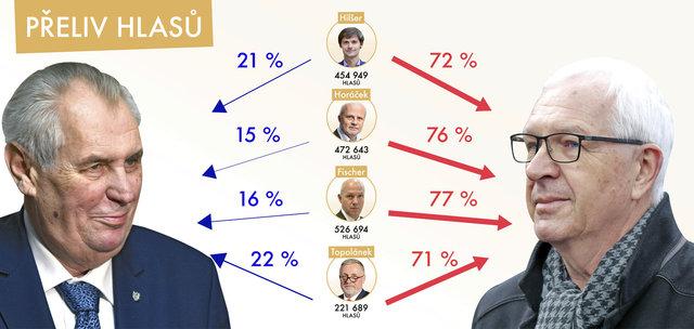 Odhad přelivu hlasů od čtyř neúspěšných kandidátů na prezidenta k finalistům Miloši Zemanovi a Jiřímu Drahošovi