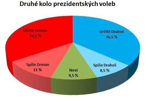 Preference voličů před druhým kolem prezidentské volby