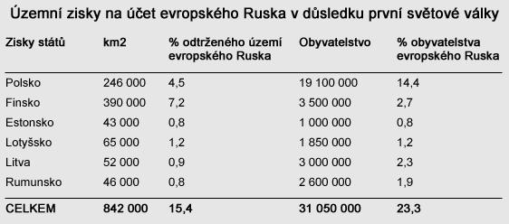 Územní zisky na účet evropského Ruska v důsledku první světové války