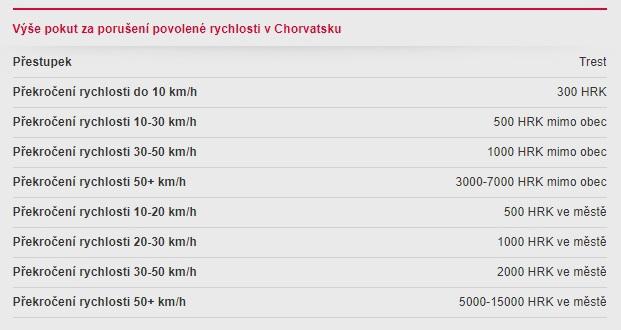 Pokuty za rychlost v Chorvatsku