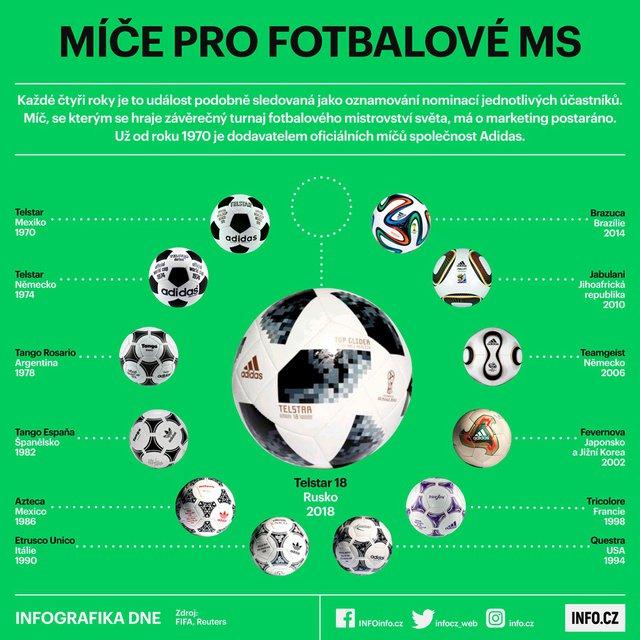 Míče pro fotbalové MS