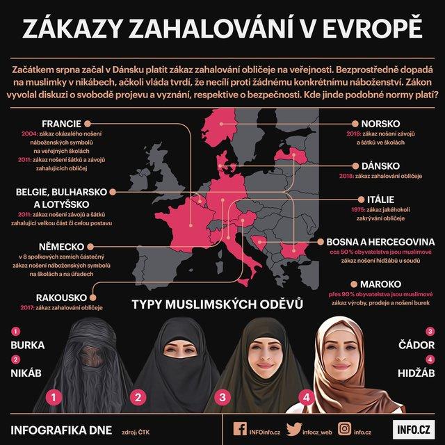 INFOGRAFIKA DNE: Zákaz zahalování v Evropě