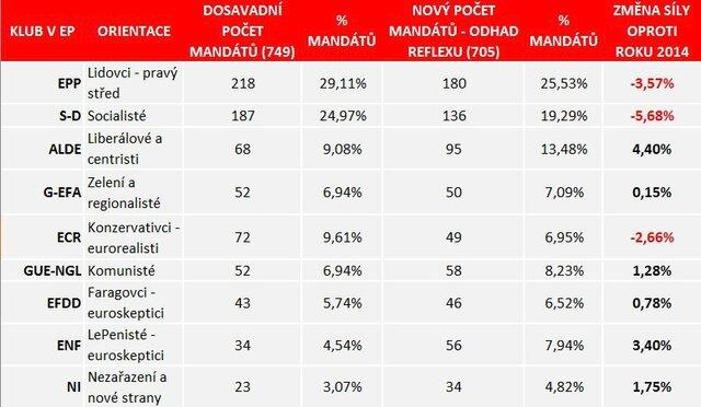 Tabulka, která srovnává současný stav mandátů jednotlivých frakcí v Evropském parlamentu s odhadovaným stavem po volbách v roce 2019 (čísla zohledňují nový počet křesel v EP po odchodu Británie z EU)