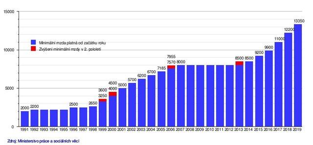 Minimální mzda v Česku: Vývoj od 90. let do roku 2019