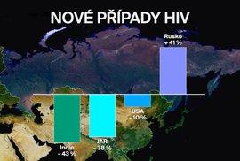 Nákaza HIV nemilosrdně postupuje: Za hodinu onemocní v Rusku 300 lidí, brzy jich budou 2 miliony