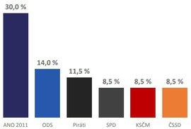 Nový průzkum: ODS posiluje na úkor ANO. To by přesto s přehledem vyhrálo volby. Co ostatní?