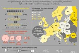 INFOGRAFIKA: Muslimové v Evropě