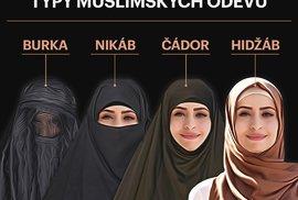 Infografika: Kde žije nejvíc muslimů v Evropě a kde platí zákaz zahalování