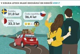 Infografika: Kdy mladí Češi odcházejí od rodičů, kdy se vdávají a žení a kde žijí…