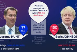 Kdo bude britský premiér?