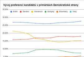Preference v demokratických primárkách - vývoj v grafu