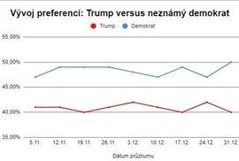 Vývoj preferencí v grafu: Chystají se Američané volit spíš Trumpa, nebo někoho z demokratů?