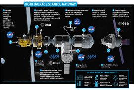 Konfigurace vesmírné stanice Gateway na oběžné dráze Měsíce