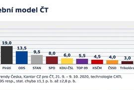 Pokud by byly volby v září, do Sněmovny by se dostalo sedm stávajících parlamentní stran. Neprošli  by komunisté, ani ČSSD. (18. 10. 2020)