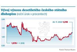 Vývoj výnosu desetiletého českého státního dluhopisu