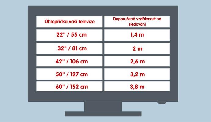 Při výběru nové televize myslete také na to, z jaké dálky se na ni budete dívat.